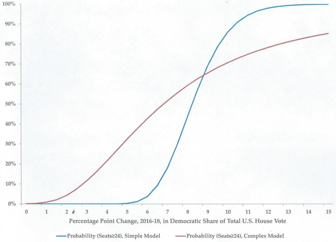 Democratic Probability 2018 House capture