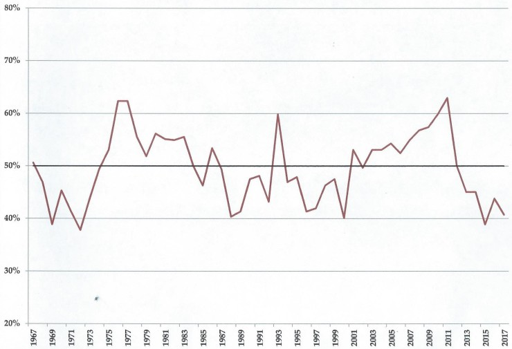 Phillies win%, 1967-2017