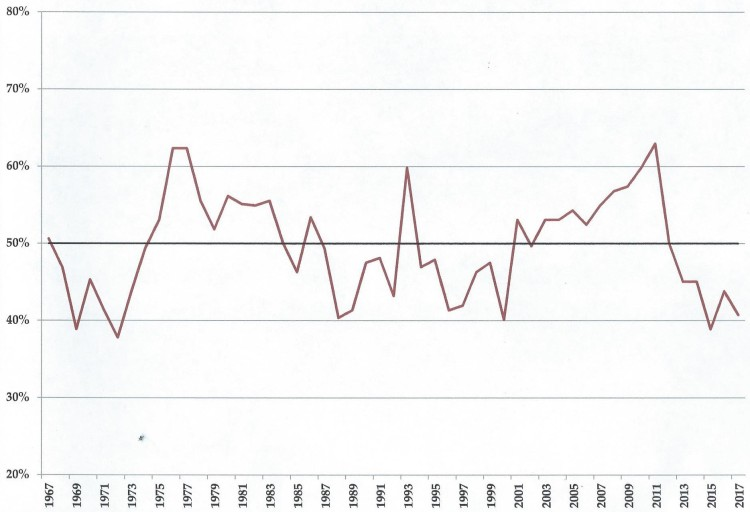 Phillies win%, 1967-2017