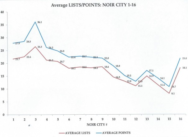 Average LISTS POINTS NOIR CITY 1-16