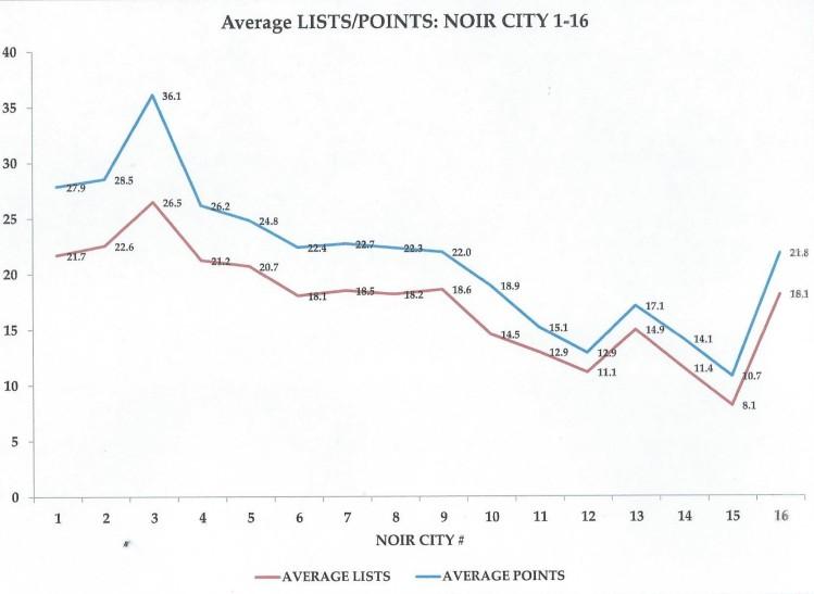 Average LISTS POINTS NOIR CITY 1-16