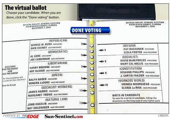 FL 2000 ballot