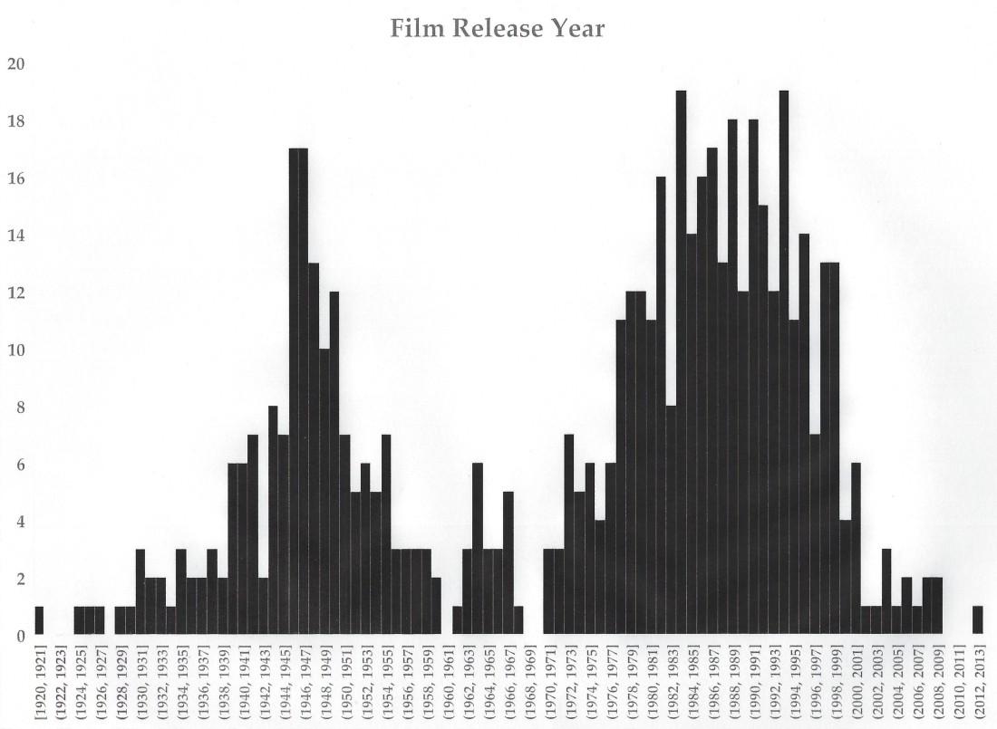 Film Release Years.jpg