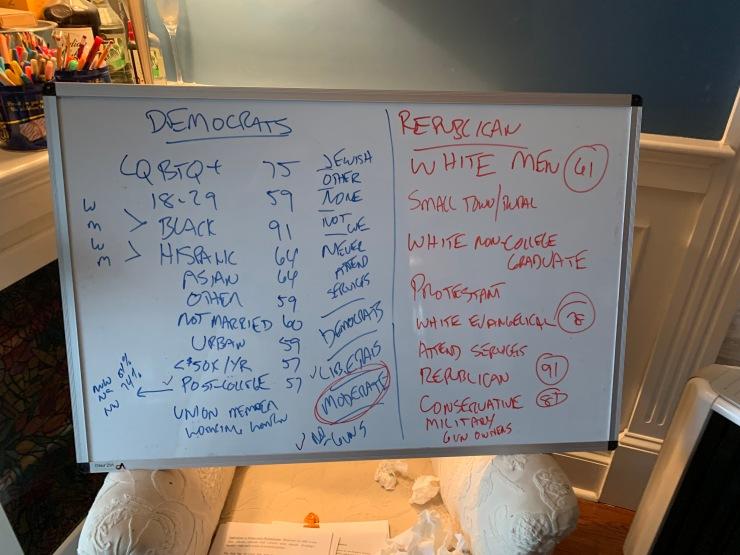 Group voting for president