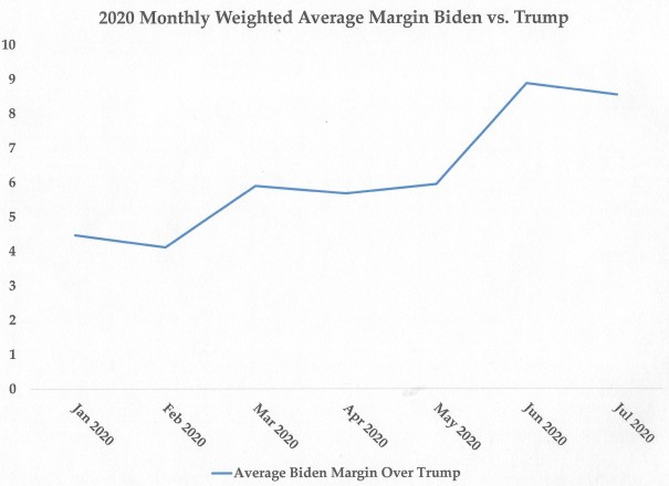 Biden v Trump since Jan 2020