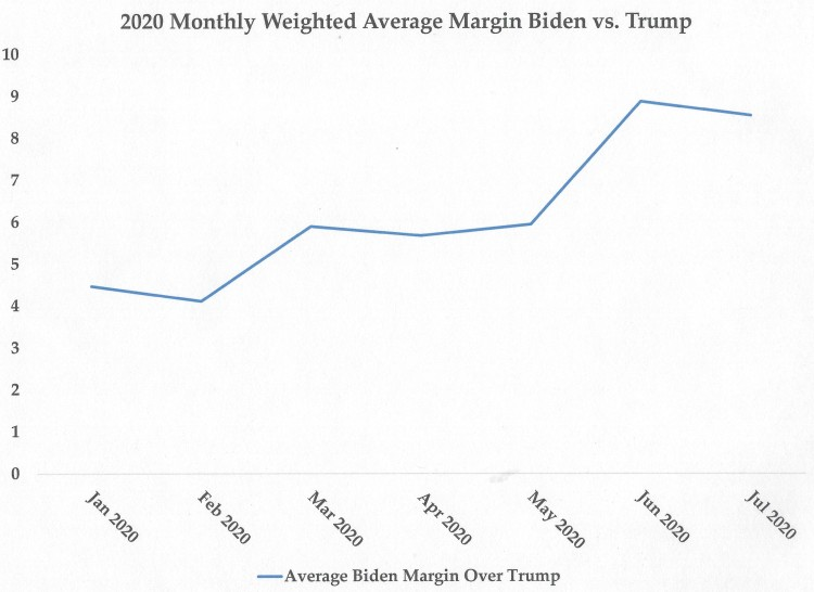 Biden v Trump since Jan 2020